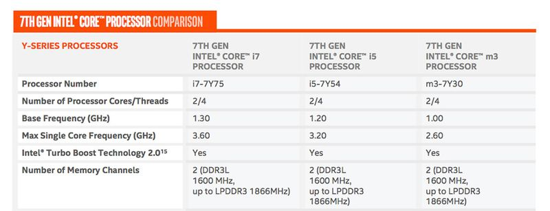 Comparison between Core i and Core m CPUs, Source: The Verge