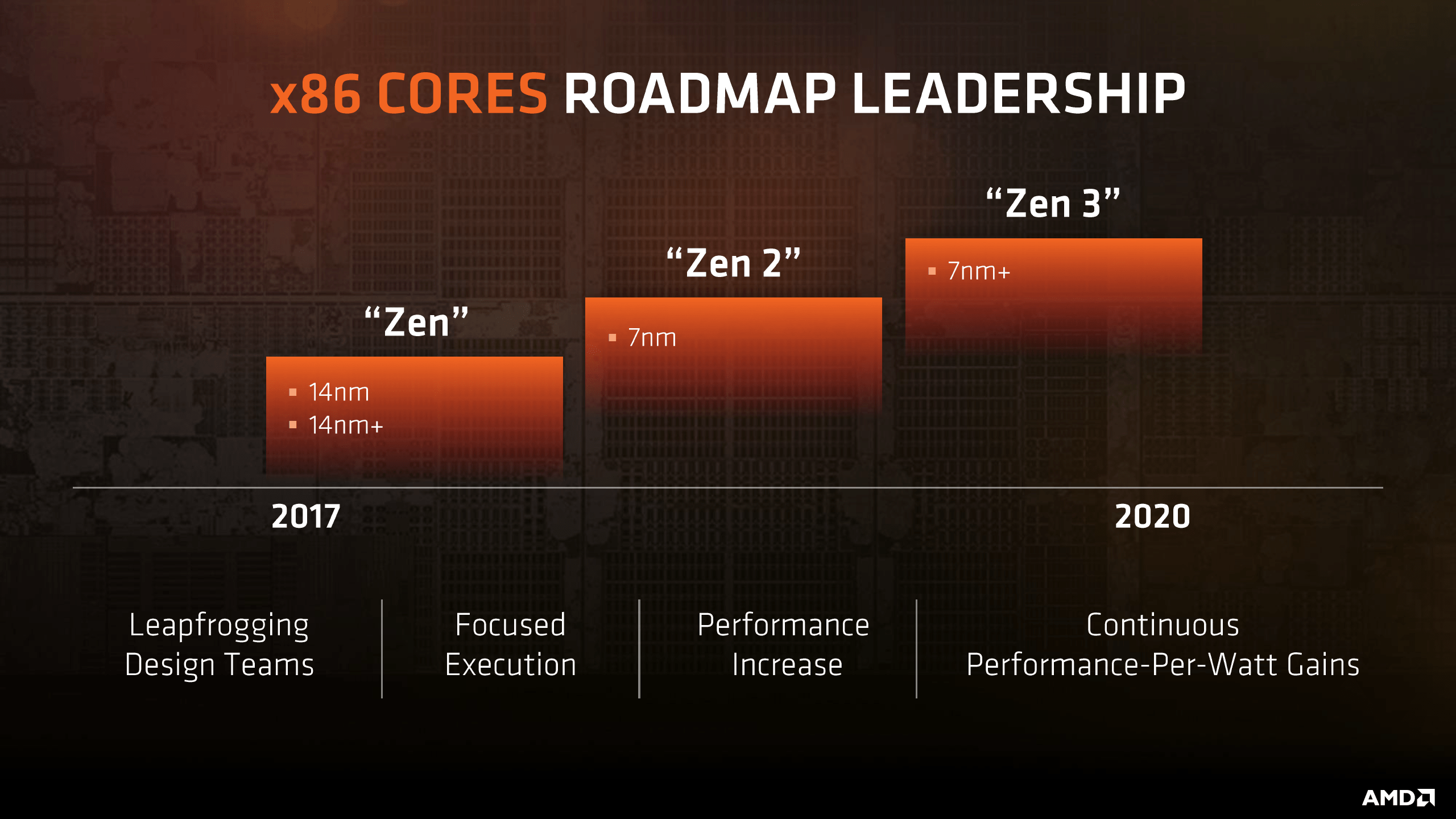 Leaked AMD roadmap points to Zen 2 processors in 2019