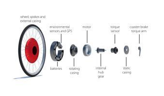Copenhagen-wheel (1)