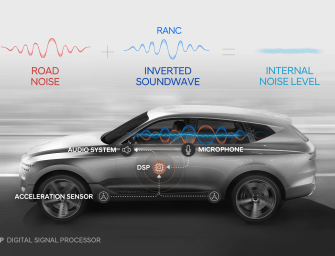 HYUNDAI MOTOR GROUP DEVELOPS WORLD'S FIRST  ACTIVE NOISE CONTROL TECHNOLOGY