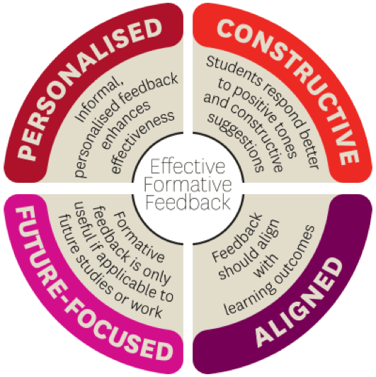 Effective formative feedback infographic