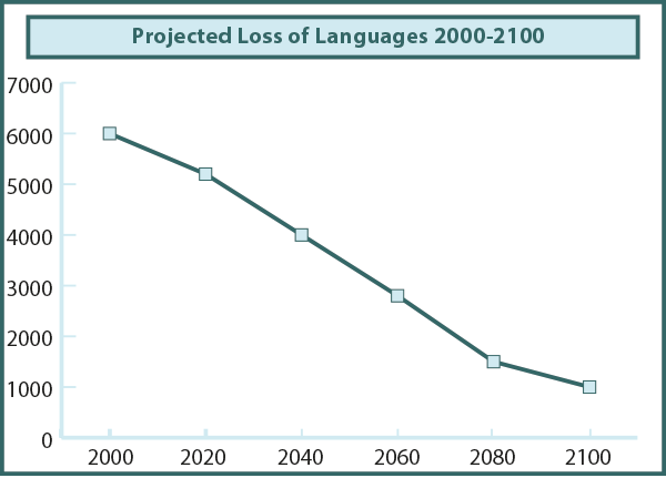 fig02: Projected Loss of Languages 2000-2100