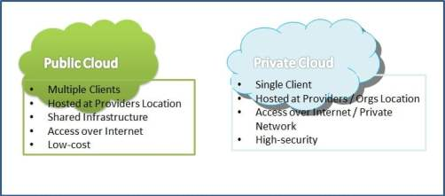 public cloud vs private cloud