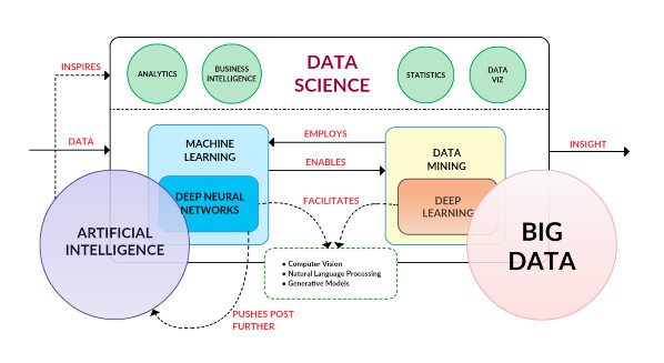 big data and AI and Machine Learning