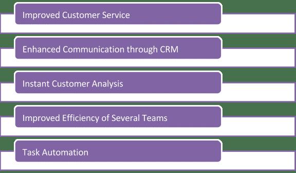 salesforce implementation