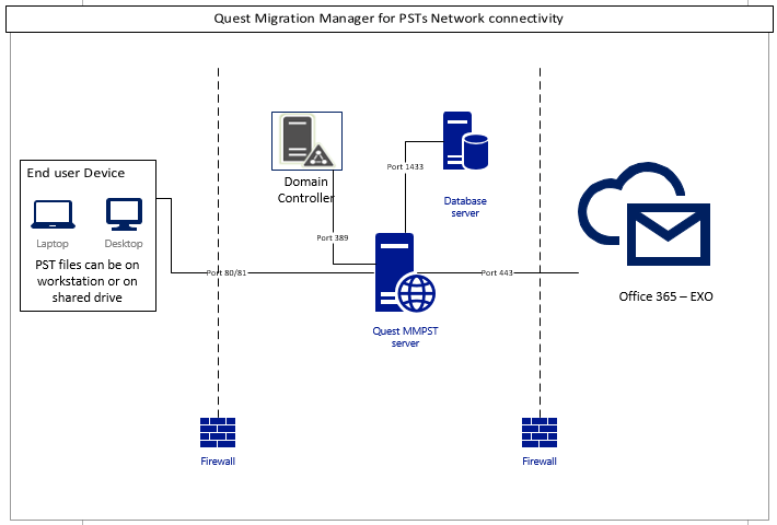 QMM PST Network Connectivity Diagram