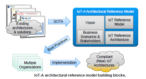 IoT-A architectural reference model building blocks