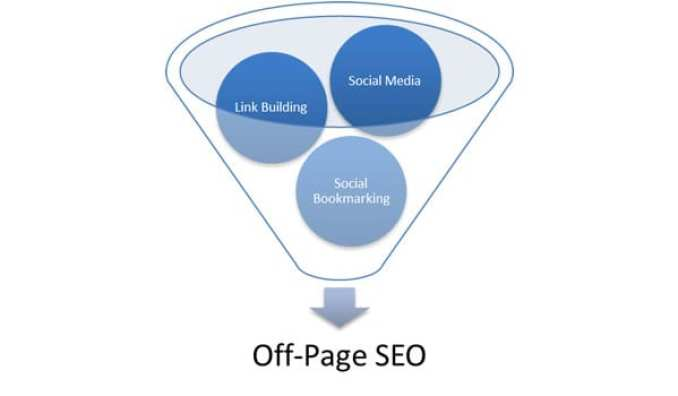 Off-Page SEO Guide - Techexpedia