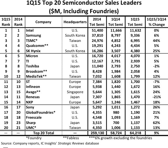 2015Q1-semiconductor-2