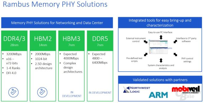 RAMBUS-HBM3-and-DDR5-Memory