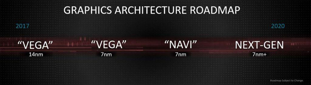 AMD Grahpics Architecture roadmap