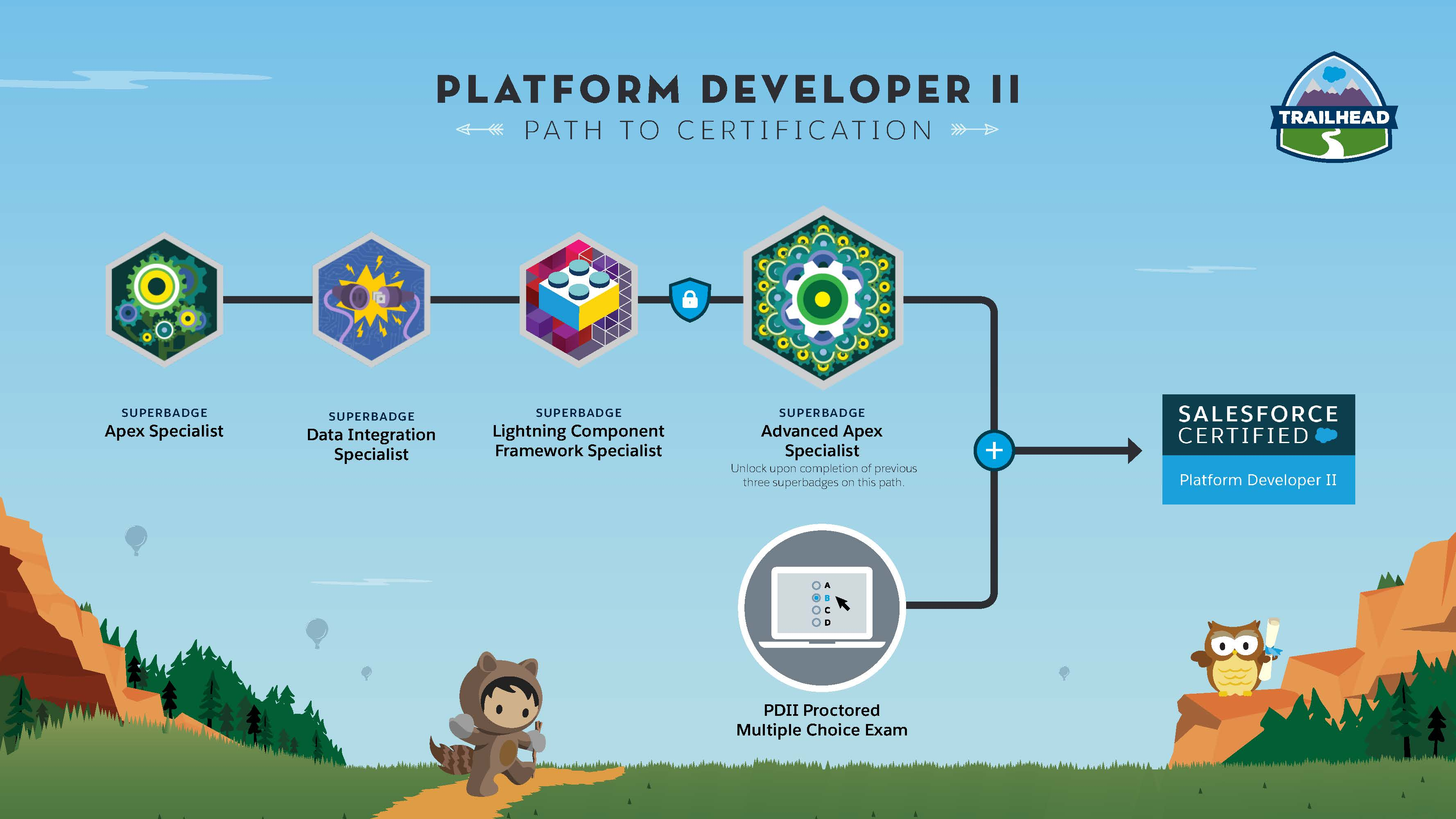 Salesforce Platform Developer II