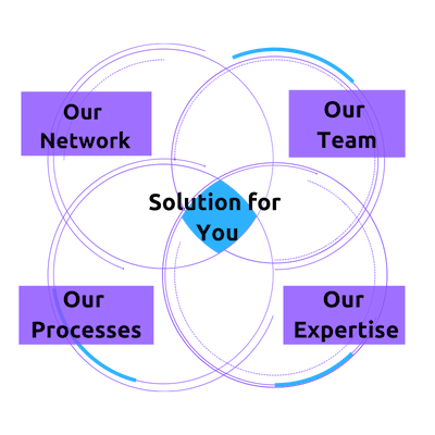 Why Us - Techforce Services - Staffing Solutions
