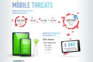 Kaspersky Lab analizza i trend del 2014: privacy e mobile banking a rischio
