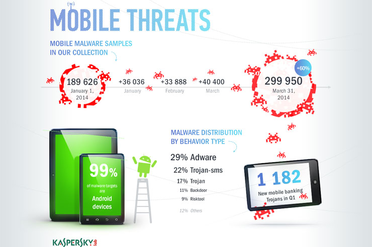 Kaspersky Lab analizza i trend del 2014: privacy e mobile banking a rischio