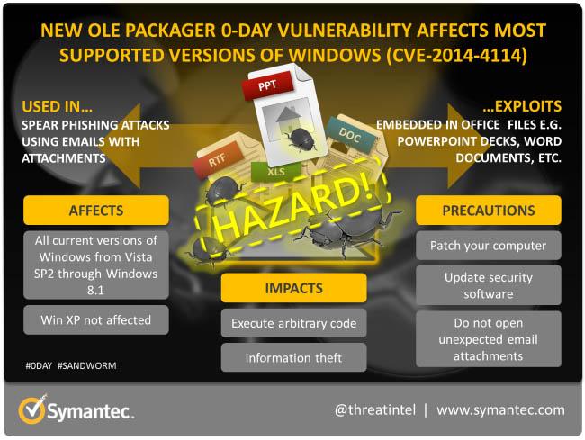 Symantec, scoperte due nuove vulnerabilità in ambiente Windows