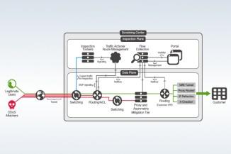 F5 Silverline DDoS Protection