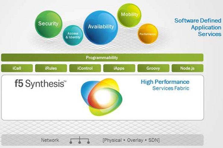 F5 Synthesis e il Software Defined Application Services