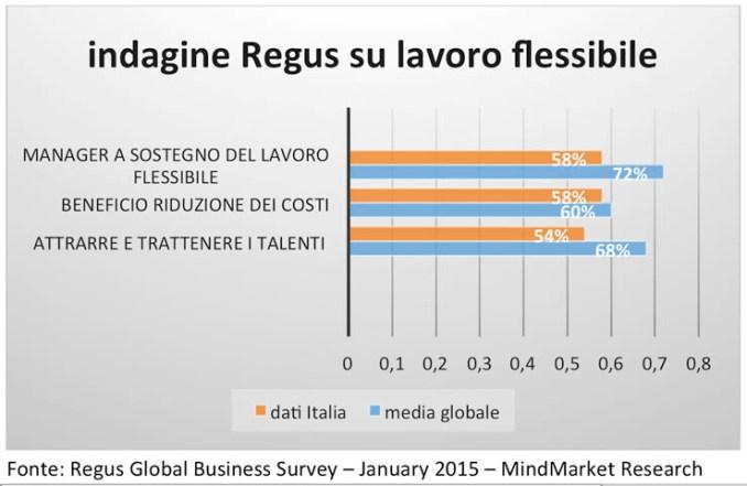 Cresce il lavoro flessibile, l'Italia fatica ad adeguarsi