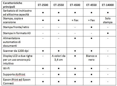 Epson EcoTank, stampanti e multifunzione con inchiostro per due anni