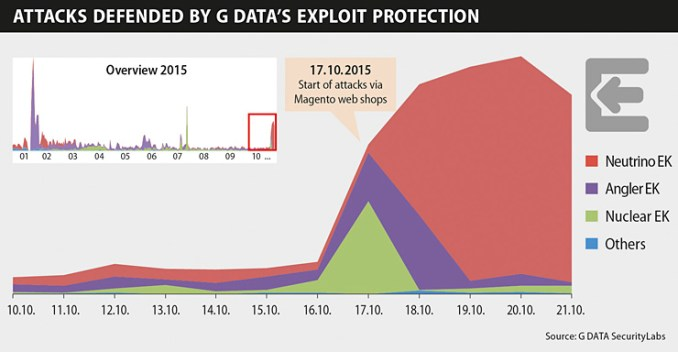 G DATA respinge le infezioni alla piattaforma Magento