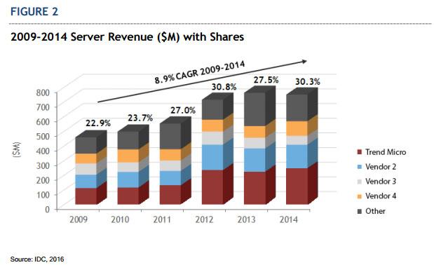 Trend Micro, leader nel mercato della sicurezza server