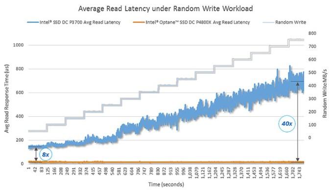 Intel Optane SSD DC P4800X affronta le sfide del data center