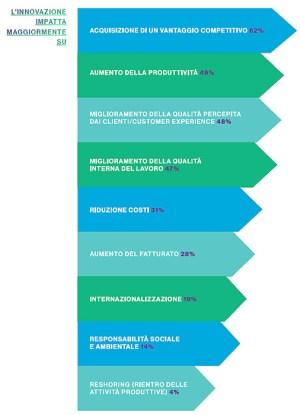 Le PMI italiane guardano a cloud computing, IoT e Blockchain