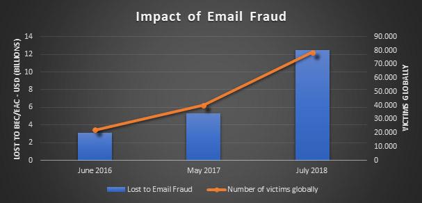 Proofpoint: il 90% delle aziende colpite da frodi via email