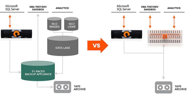 Pure Storage: data hub alimenta app cloud, analytics e AI