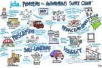Digital supply chain, le soluzioni innovative JDA e Panasonic