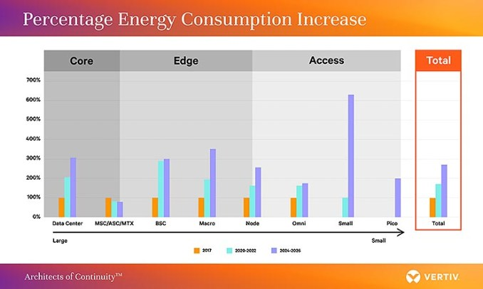 Edge e 5G, quale sarà l'impatto energetico?