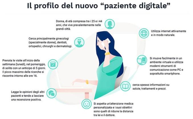 MioDottore, ecco qual è il profilo del paziente digitale