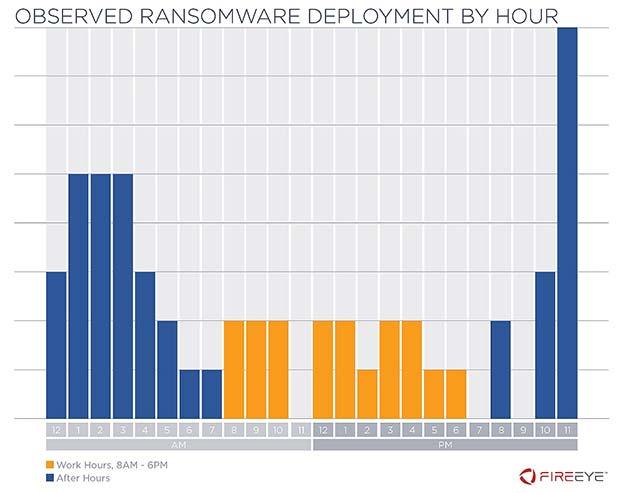 FireEye e Mandiant Intelligence sui trend dei ransomware