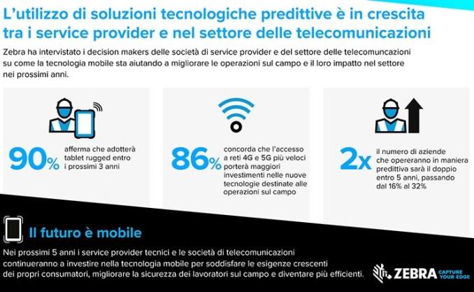 Zebra: reti mobili veloci per telecomunicazioni migliori