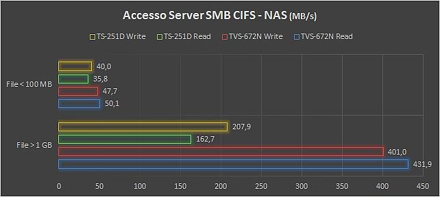 test Storage NAS