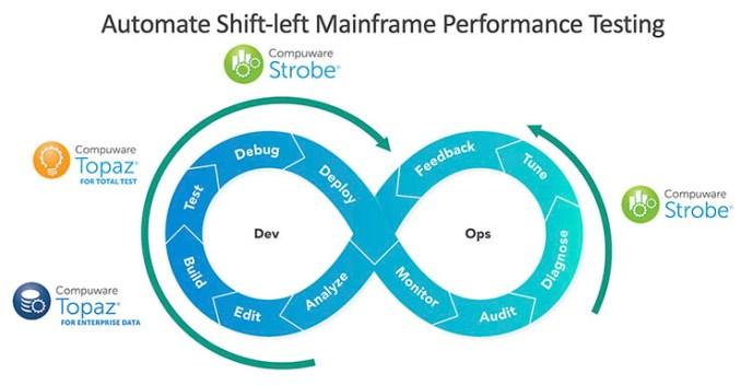 Da Compuware funzionalità e test per team DevOps di sviluppo
