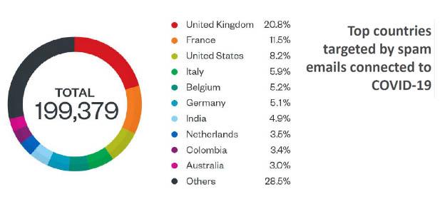 L'Italia al quarto posto per spam. I dati di Trend Micro