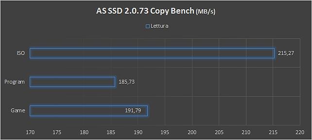 SSD e storage per NAS, performance
