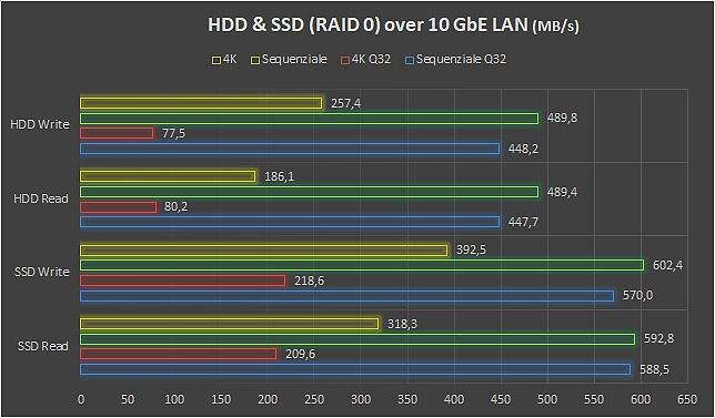 SSD e storage per NAS
