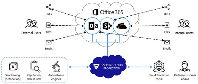 F-Secure Cloud Protection for Microsoft Office 365