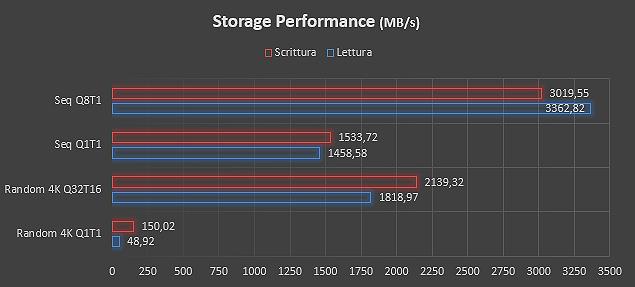 Lo storage PCIe offre prestazioni di primo piano
