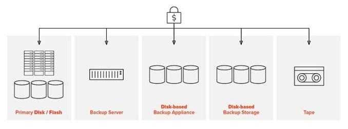 Come bloccare i ransomware