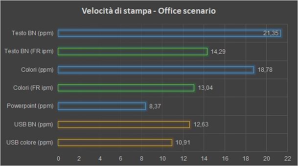 Velocità di stampa per l'ufficio