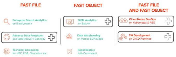 Modern data experience