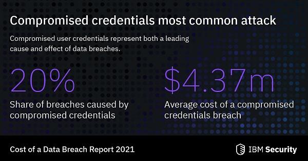 data threats