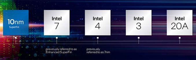 Intel promuove l'innovazione tecnologica a livello di packaging