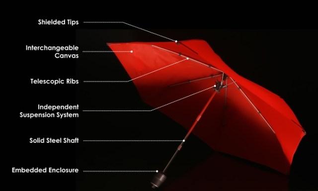cypress umbrella 2
