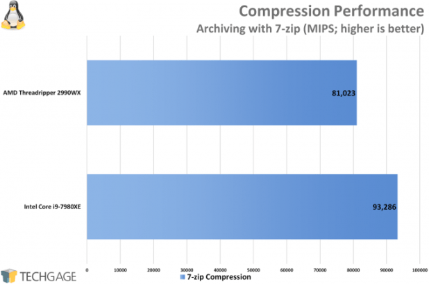 AMD Ryzen Threadripper 2950X & 2990WX Performance in Compression (Linux)