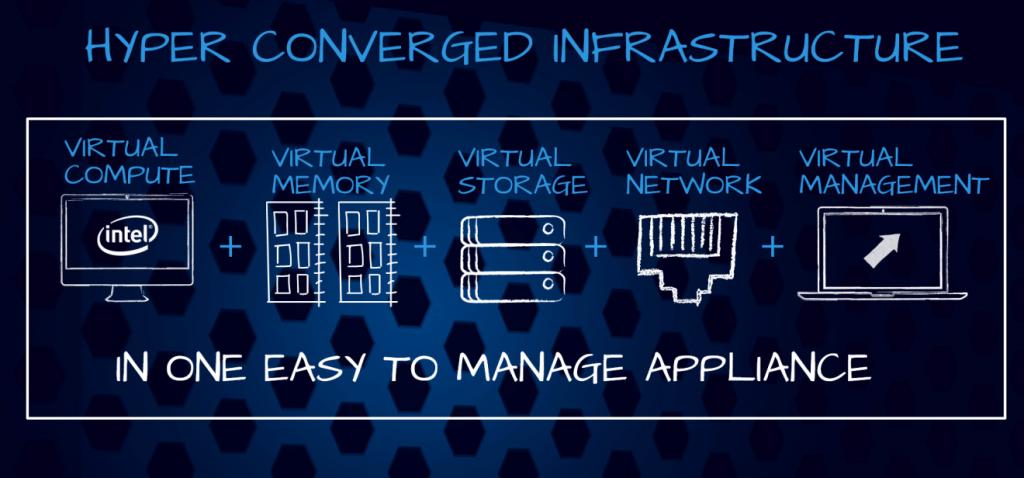 Hyper Converged Infrastructure